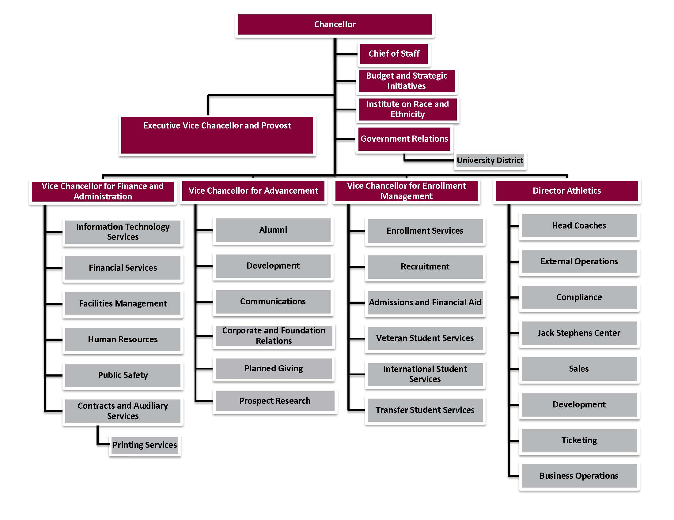 Organizational Chart Administration University Of