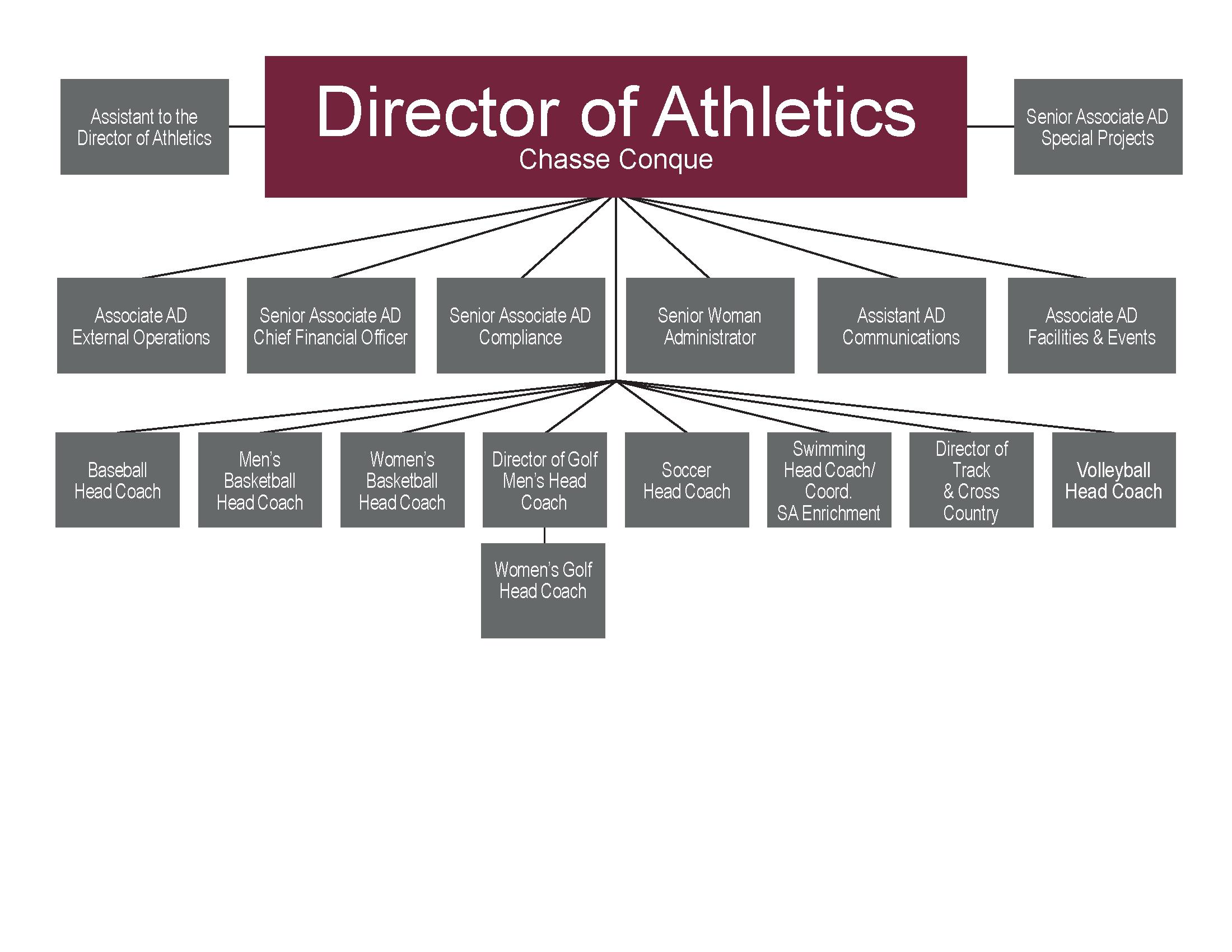 Organizational Chart Administration University Of