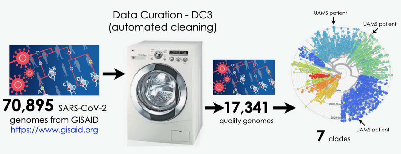 ARC-GEM Data Washing Machine