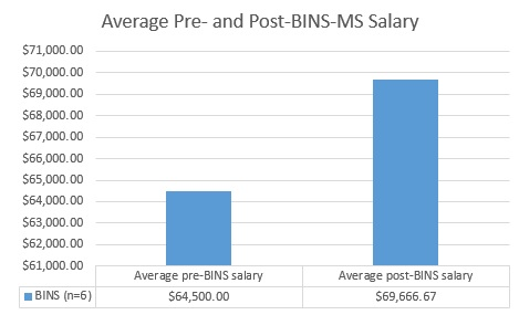 BINS-MS outcomes for Spring 2017 chart