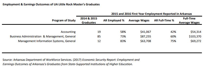 Graduate salary info chart for Fall 2017