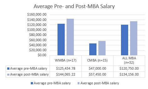 MBA outcomes for Spring 2017 chart 1
