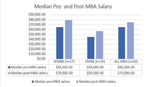 MBA outcomes for Spring 2017 chart 2