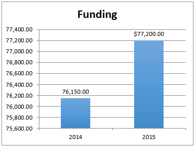 Chart showing Student Org Funding