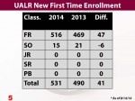 Chart 5 2013 and 2014 First Time Enrollment UALR
