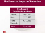 Chart 10-Impact of one percent increase in undergraduate