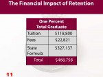 Chart 11 Impact of one percent increase in number of graduate students