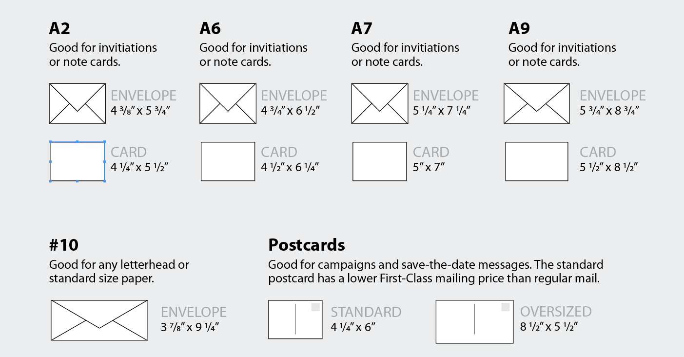 A chart showing a sizing guide for envelopes. A2, A6, A7, and A9 envelopes and cards are good for invitations and notecards. The #10 envelope is good for any letterhead or standard size paper. Postcards are Good for campaigns and save-the-date messages. The standard postcard has a lower first-Class mailing price than regular mail.