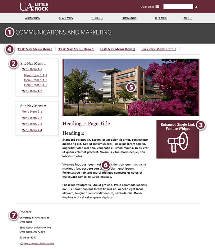 A standard UA Little Rock WordPress page with its structure labeled with numbers. 1: Page Header, 2: Site Navigation, 3: Sidebar Navigation, 4: Task Navigation, 5: Featured Image, 6: Main Content Area, and 7: Footer.