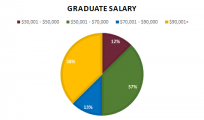 A graph of 2021 survey of Construction Management graduates showing 12% making $30,001+$50,000, 37% making $50,001 - $70,000, 13% making $70,001-$90,000 and 38% making more than $90,000