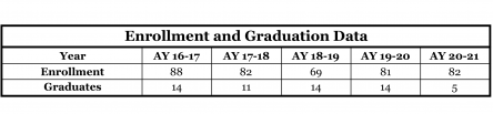 Enrollment and Graduation data for the civil and construction engineering program at UA Little Rock. In 2020-2021, 82 students were enrolled and 5 graduated.