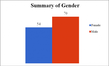 Bar chart displaying summary of gender data for academic year 2015-2016; 54 female and 70 male