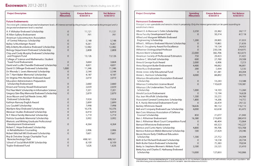 2014-2015 UALR Endowment Report