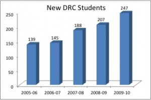 new drc students from 2006 to 2010, from 139 to 247