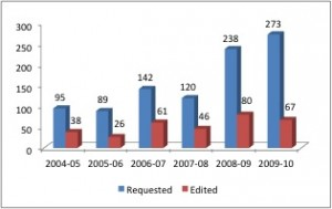 Book requests from 2005 to 2010 jumped from 95 to 273. Number of books that required editing jumped from 38 to 67 in the same time period.