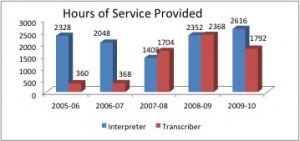 Hours of service provided from interpreters and transcribers