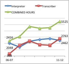 Interpreter and transcriber hours from 2007 to 2012