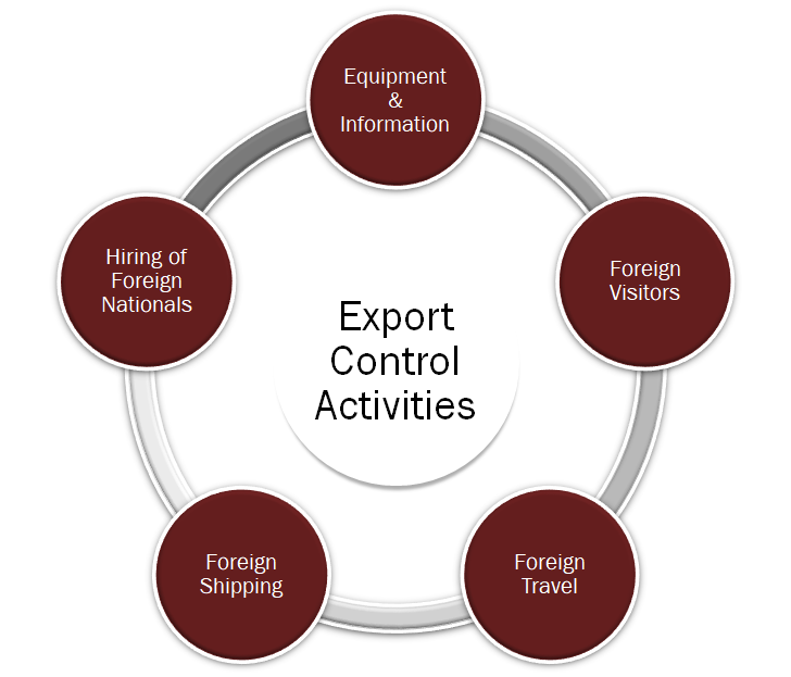 Export Control graphic