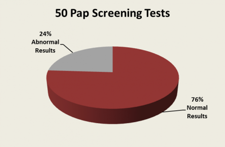 pie chart showing number of normal and abnormal pap results