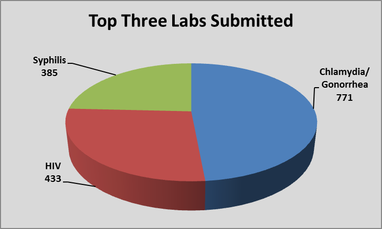 Chart showing top 3 labs submitted during fy 15-16