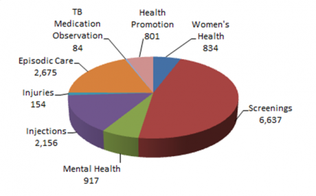 Pie chart showing reasons for patient visits during FY 16-17. TB Medication Observation 84; Health Promotion 801; Women's Health 834; Screenings 6637; Mental Health 917; Injections 2156; Injuries; 154; Episodic care 2675.