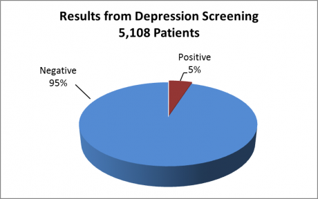Pie chart showing of 5108 patients screened for depression, 5% were positive and 95% negative.