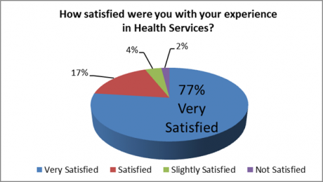 """Pie chart showing patient responses to the following question found on the Health Services patient satisfaction survey: """"How satisfied were you with your experience in Health Services?"""" 77% responded they were very satisfied, 17% reported being satisfied, 4% stated they were slightly satisfied, and 2% were not satisfied."""
