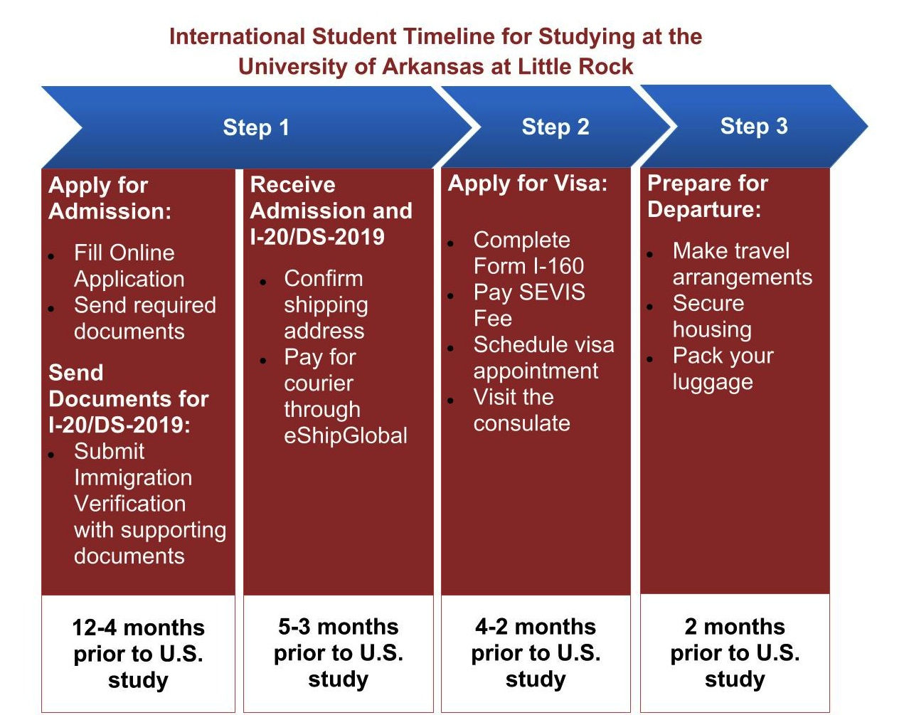 Getting started office of international student services - International student services office ...