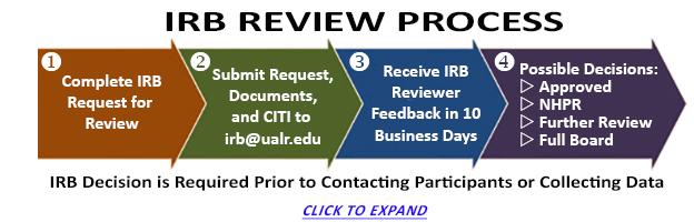 Institutional Review Board (IRB) Written Procedures: Guidance