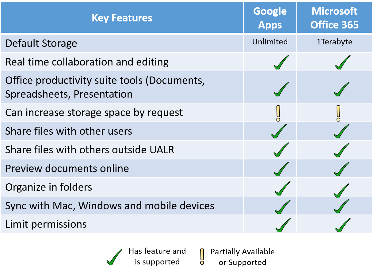 Collaboration Tools Compared