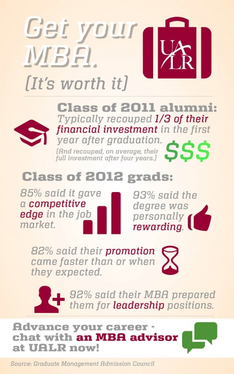 An MBA from UALR Can Boost Your Career! Class of 2011 typically recouped 1/3 of their investment in the first year and prepared them for a leadership position.