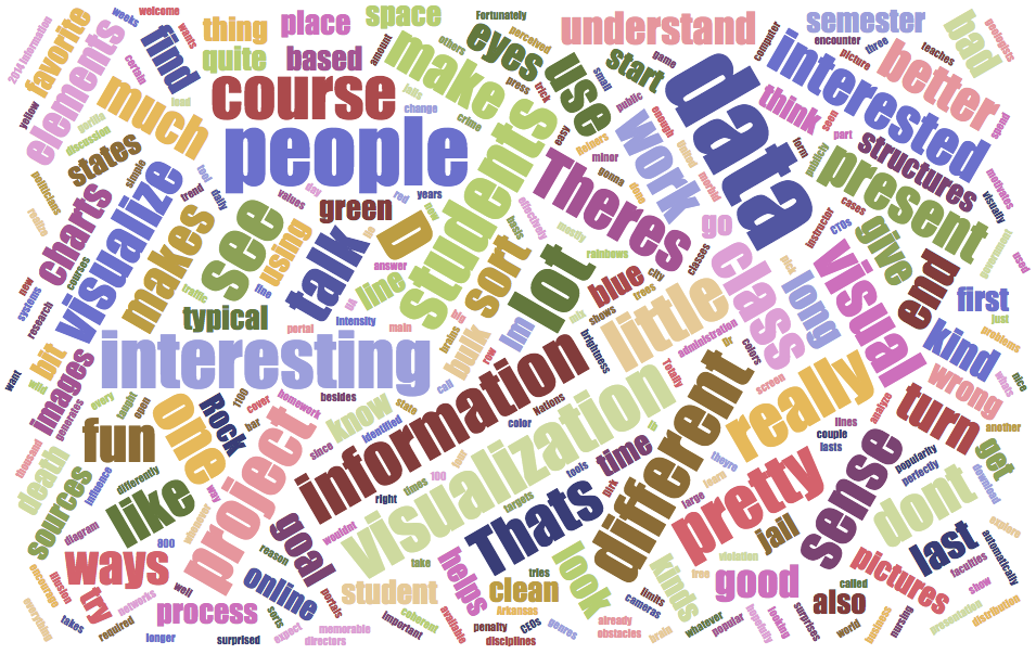 word cloud of information from article