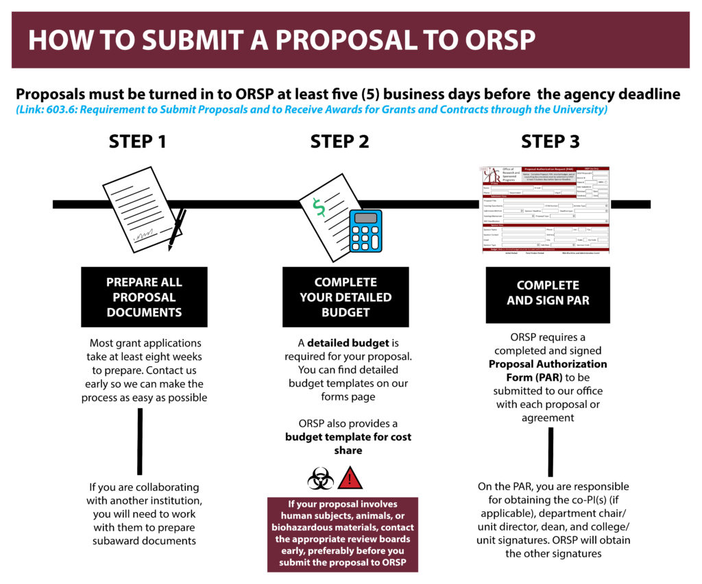 how to submit a proposal to ORSP