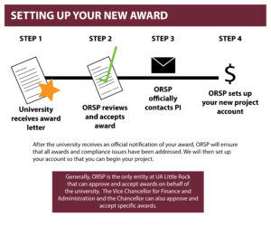 setting up your new award