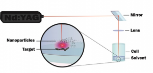 graphic detailing synthesis protocol called pulsed laser ablation in liquids