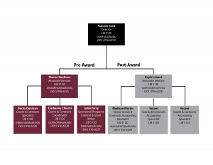 ORSP org chart