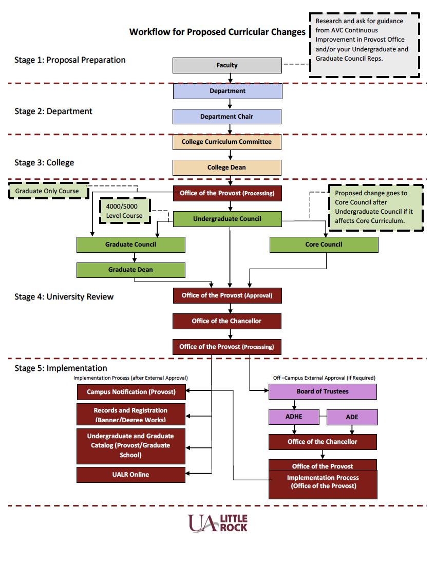 Curriculum Workflow Process