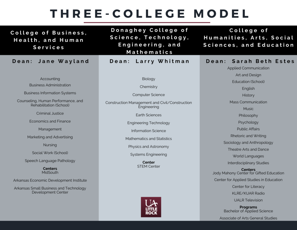three-college model