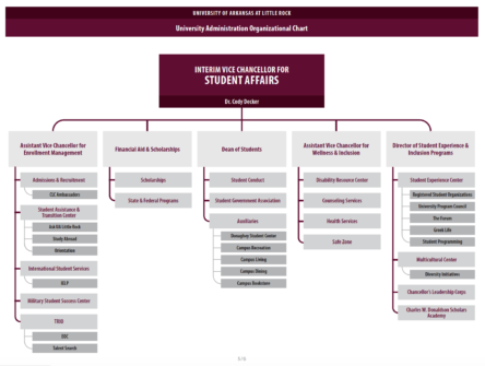 Click here for PDF of Student Affairs Org Chart