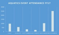 FY17 Aquatics event attendees