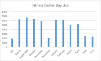 Fitness Center day passes