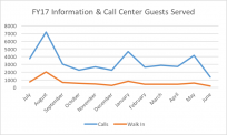 Information & Call Center Guests Served FY17