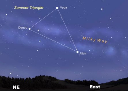 Graphic of summer triangle including stars Vega, Deneb and Altair