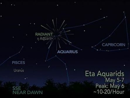 Graphic of Eta Aquarids