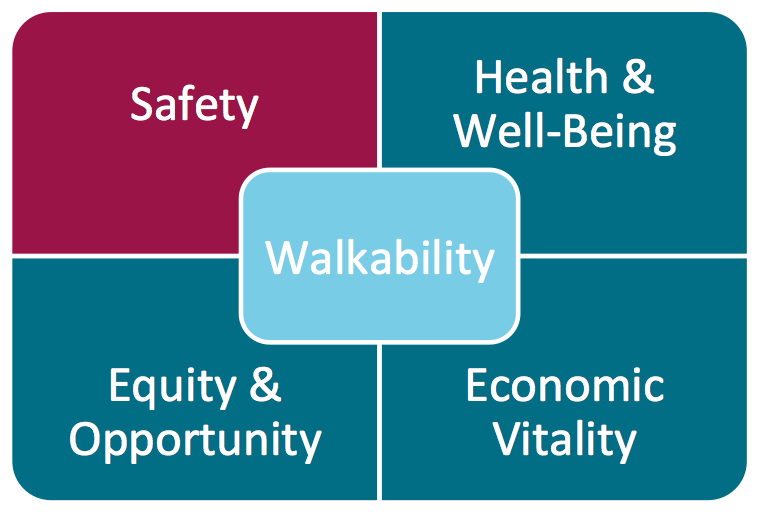 Making the Case for walkability